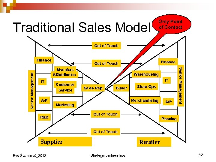 Traditional Sales Model Only Point of Contact Out of Touch Finance Senior Management Warehousing