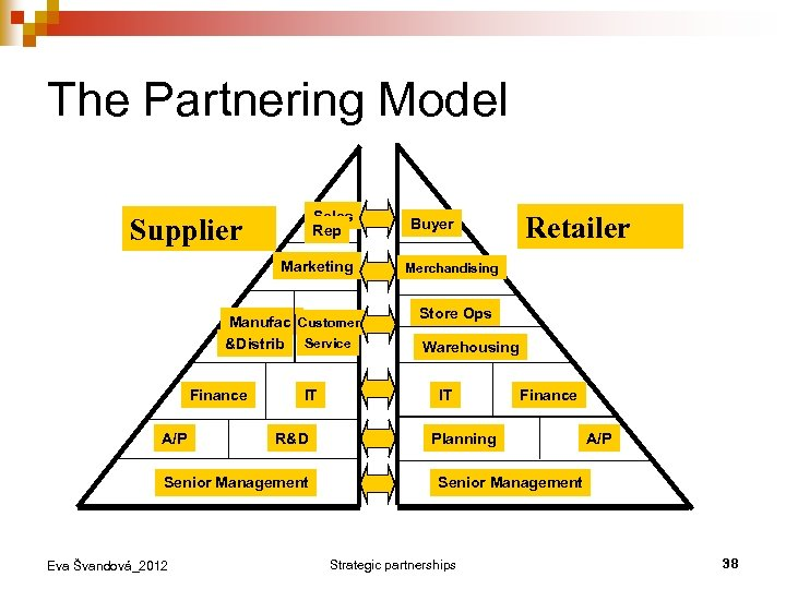 The Partnering Model Sales Rep Supplier Marketing Manufact Customer &Distrib Service Finance A/P IT