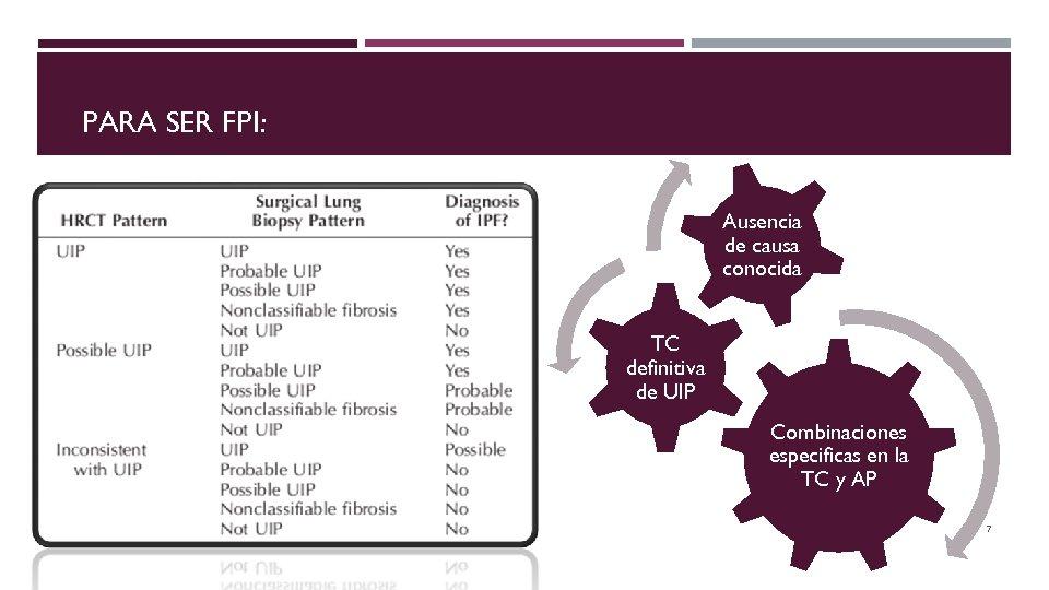 PARA SER FPI: Ausencia de causa conocida TC definitiva de UIP Combinaciones especificas en