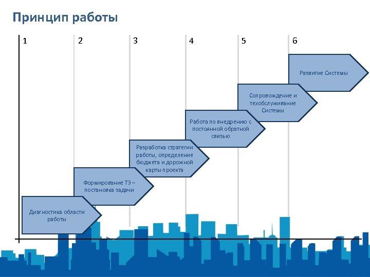 Принцип работы 1 2 3 4 5 6 Развитие Системы Сопровождение и техобслуживание Системы