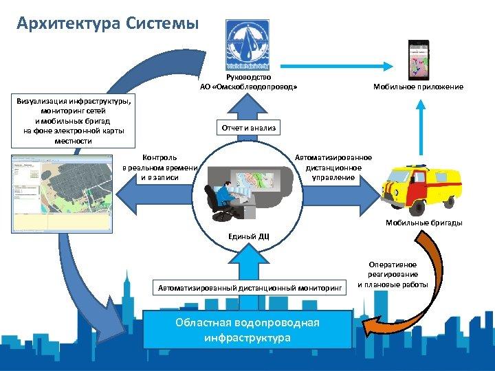 Архитектура Системы Руководство АО «Омскоблводопровод» Визуализация инфраструктуры, мониторинг сетей и мобильных бригад на фоне