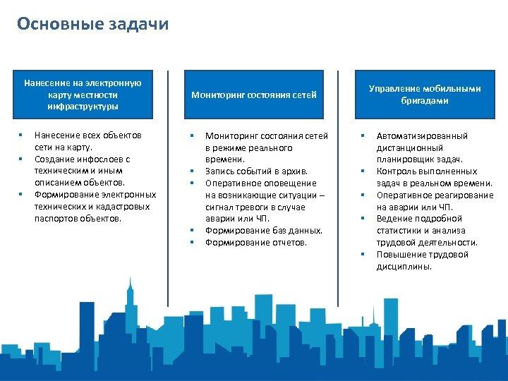 Основные задачи Нанесение на электронную карту местности инфраструктуры § § § Нанесение всех объектов