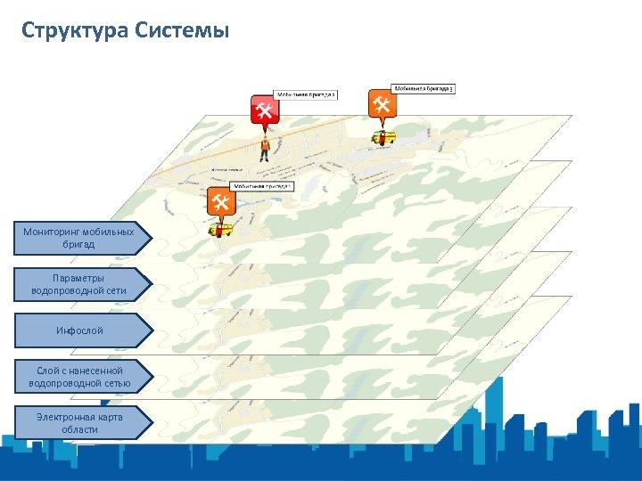 Структура Системы Мониторинг мобильных бригад Параметры водопроводной сети Инфослой Слой с нанесенной водопроводной сетью