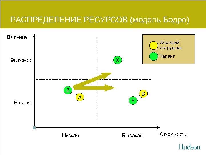 РАСПРЕДЕЛЕНИЕ РЕСУРСОВ (модель Бодро) Влияние Хороший сотрудник Высокое Талант X Z Низкое A Низкая