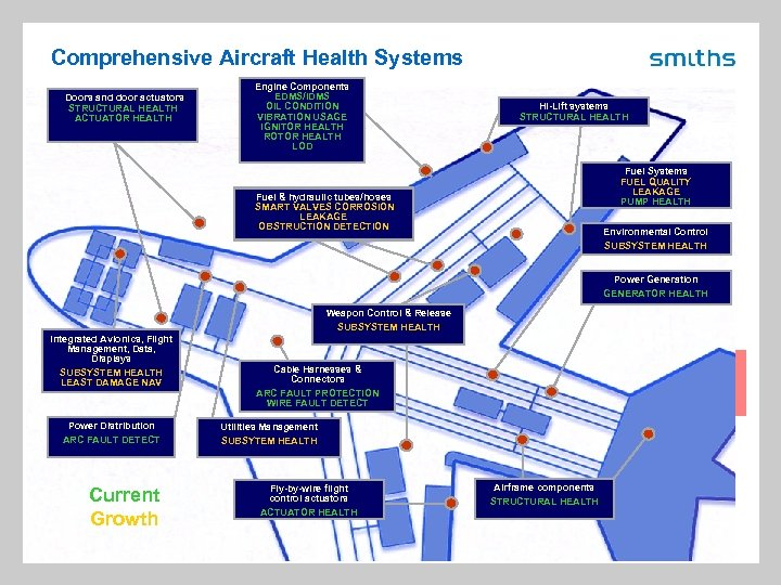 Comprehensive Aircraft Health Systems Doors and door actuators STRUCTURAL HEALTH ACTUATOR HEALTH Engine Components