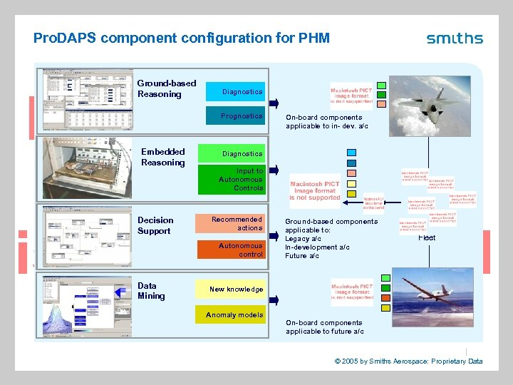 Pro. DAPS component configuration for PHM Ground-based Reasoning Diagnostics Prognostics Embedded Reasoning On-board components