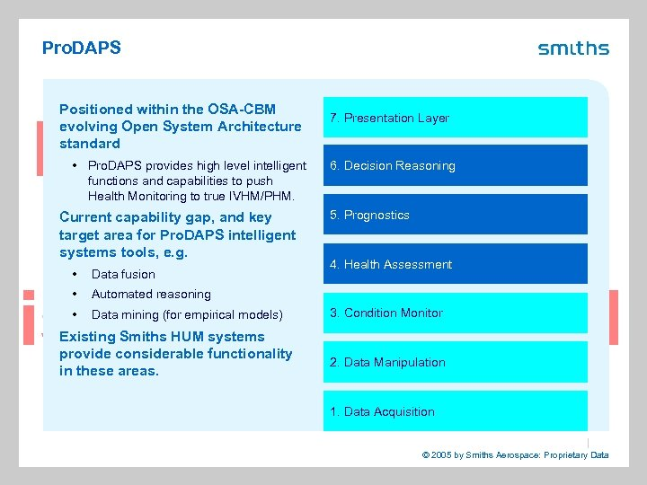 Pro. DAPS Positioned within the OSA-CBM evolving Open System Architecture standard • Pro. DAPS