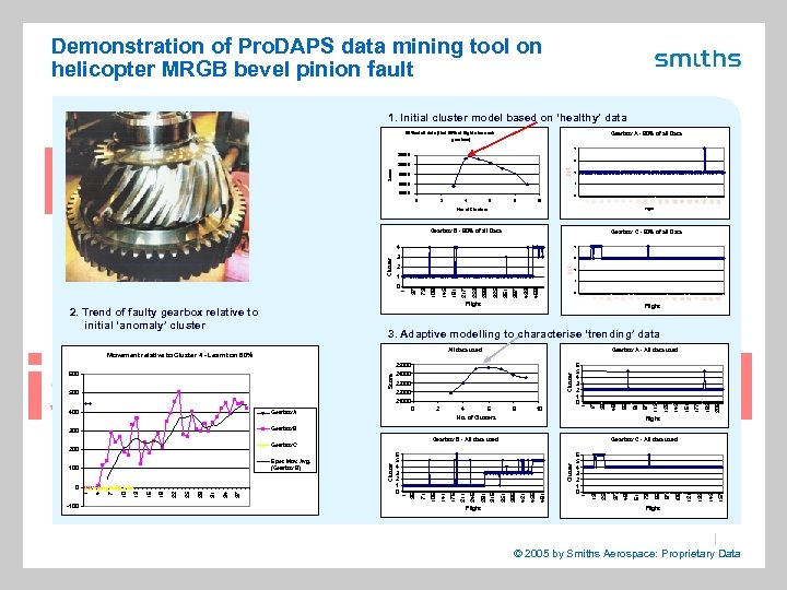 Demonstration of Pro. DAPS data mining tool on helicopter MRGB bevel pinion fault 1.