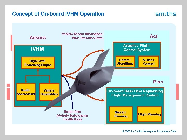Concept of On-board IVHM Operation Vehicle Sensor Information State Detection Data Assess Act Adaptive