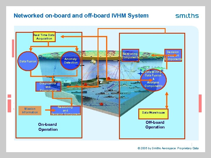 Networked on-board and off-board IVHM System Real Time Data Acquisition Anomaly Detection Data Fusion