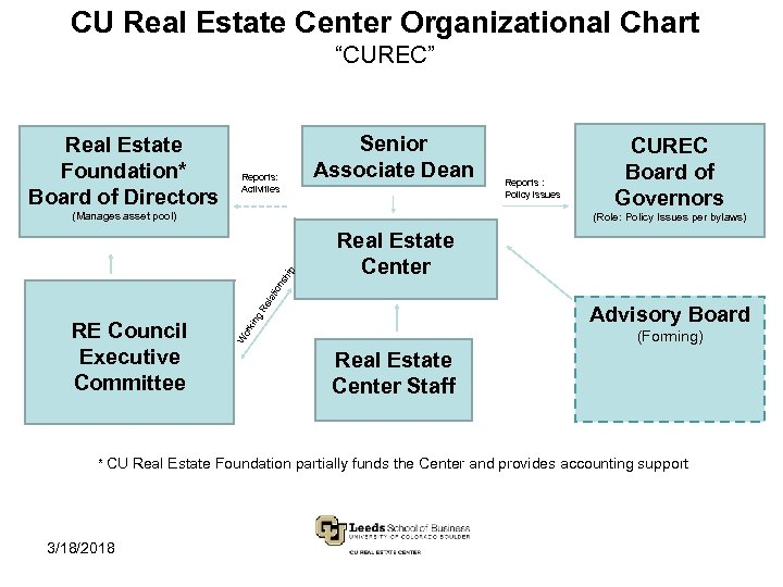 "CU Real Estate Center Organizational Chart ""CUREC"" Real Estate Foundation* Board of Directors Reports:"