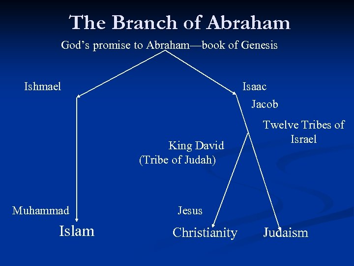 The Branch of Abraham God's promise to Abraham—book of Genesis Ishmael Isaac Jacob King