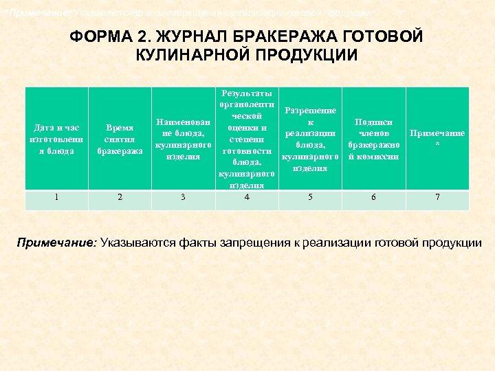 *Примечание: Указываются факты запрещения к реализации готовой продукции ФОРМА 2. ЖУРНАЛ БРАКЕРАЖА ГОТОВОЙ КУЛИНАРНОЙ