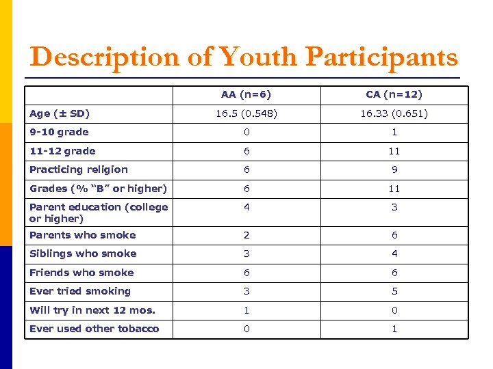 Description of Youth Participants AA (n=6) CA (n=12) Age (± SD) 16. 5 (0.