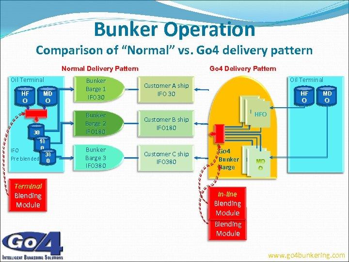 "Bunker Operation Comparison of ""Normal"" vs. Go 4 delivery pattern Normal Delivery Pattern Oil"