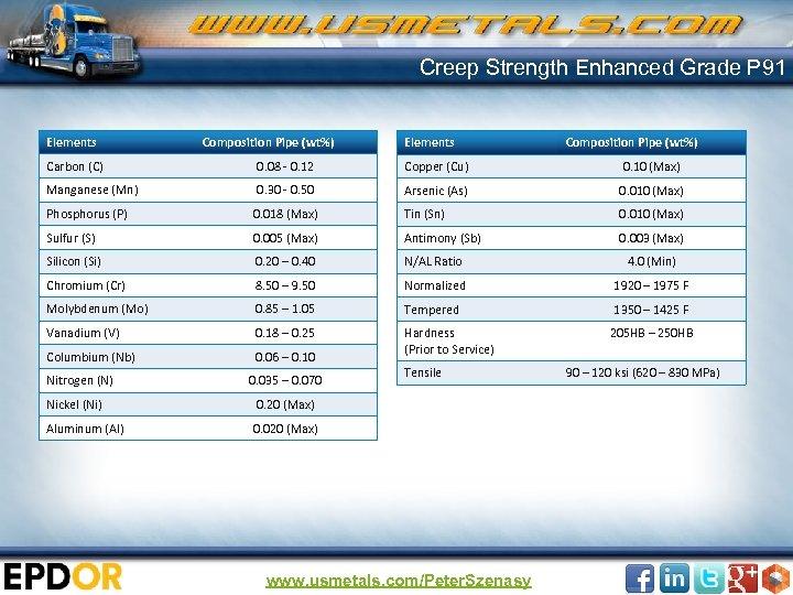 Creep Strength Enhanced Grade P 91 Elements Composition Pipe (wt%) Carbon (C) 0. 08