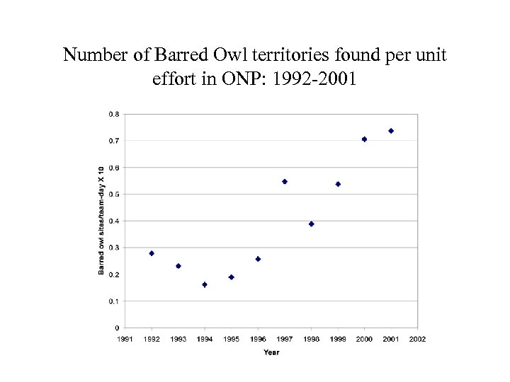 Number of Barred Owl territories found per unit effort in ONP: 1992 -2001