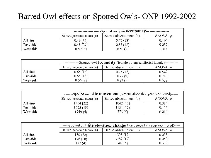 Barred Owl effects on Spotted Owls- ONP 1992 -2002