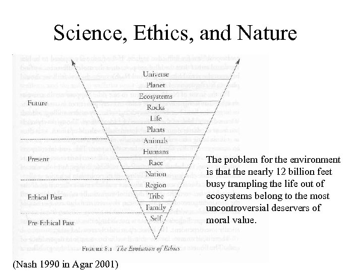 Science, Ethics, and Nature The problem for the environment is that the nearly 12