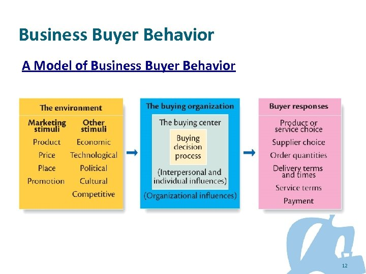 Business Buyer Behavior A Model of Business Buyer Behavior 12