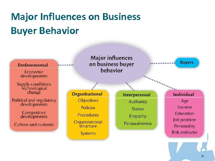 Major Influences on Business Buyer Behavior 26