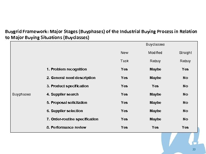 Buygrid Framework: Major Stages (Buyphases) of the Industrial Buying Process in Relation to Major
