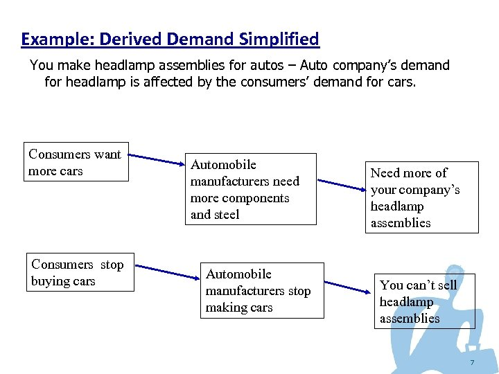 Example: Derived Demand Simplified You make headlamp assemblies for autos – Auto company's demand