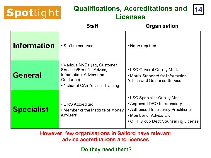 Qualifications, Accreditations and Licenses Staff 14 Organisation Information • Staff experience • None required