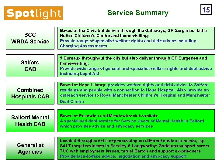 Service Summary SCC WRDA Service 15 Based at the Civic but deliver through the