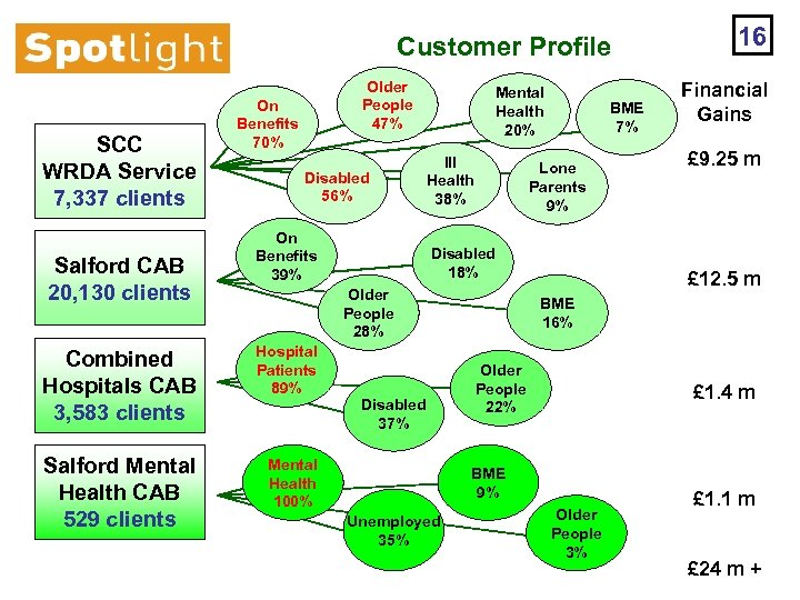Customer Profile SCC WRDA Service 7, 337 clients Salford CAB 20, 130 clients Older