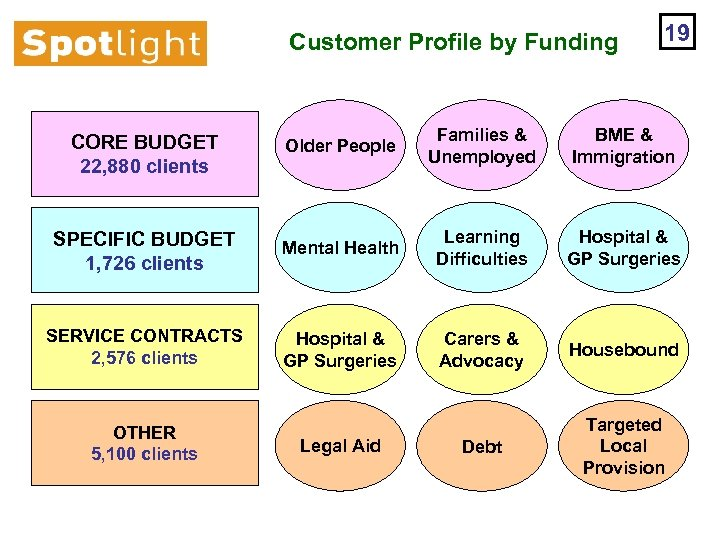 Customer Profile by Funding 19 CORE BUDGET 22, 880 clients Older People Families &