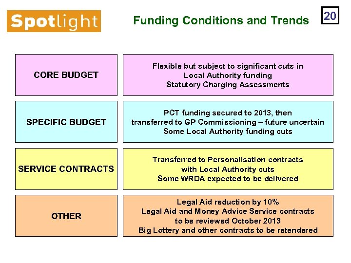 Funding Conditions and Trends 20 CORE BUDGET Flexible but subject to significant cuts in