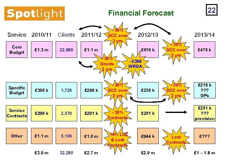 Financial Forecast Service 2010/11 Core Budget £ 1. 3 m Clients 22, 880 2011/12