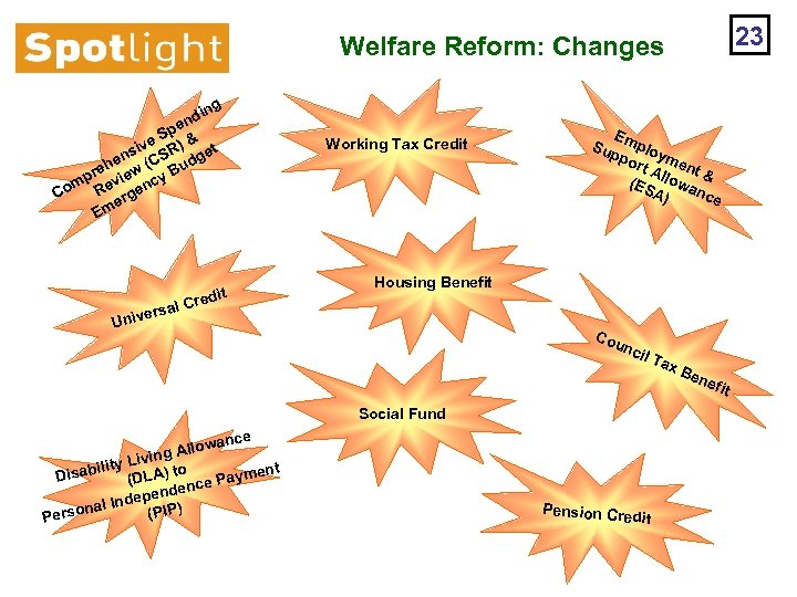 23 Welfare Reform: Changes ing nd e Sp & ) ive t ns (CSR