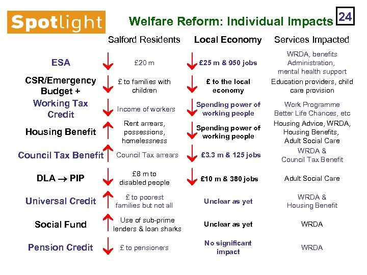 Welfare Reform: Individual Impacts 24 Salford Residents CSR/Emergency Budget + Working Tax Credit Housing