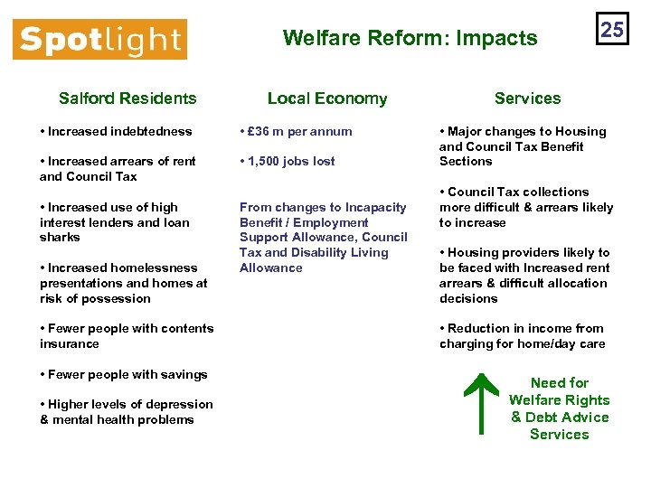 Welfare Reform: Impacts Salford Residents Local Economy • Increased indebtedness • £ 36 m