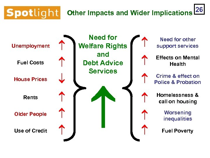 Other Impacts and Wider Implications 26 Unemployment Fuel Costs House Prices Rents Older People
