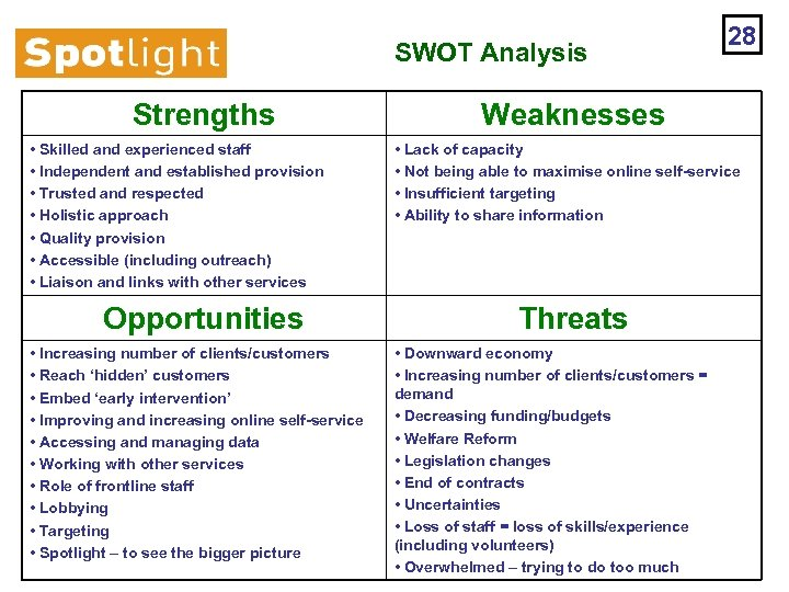 SWOT Analysis Strengths • Skilled and experienced staff • Independent and established provision •