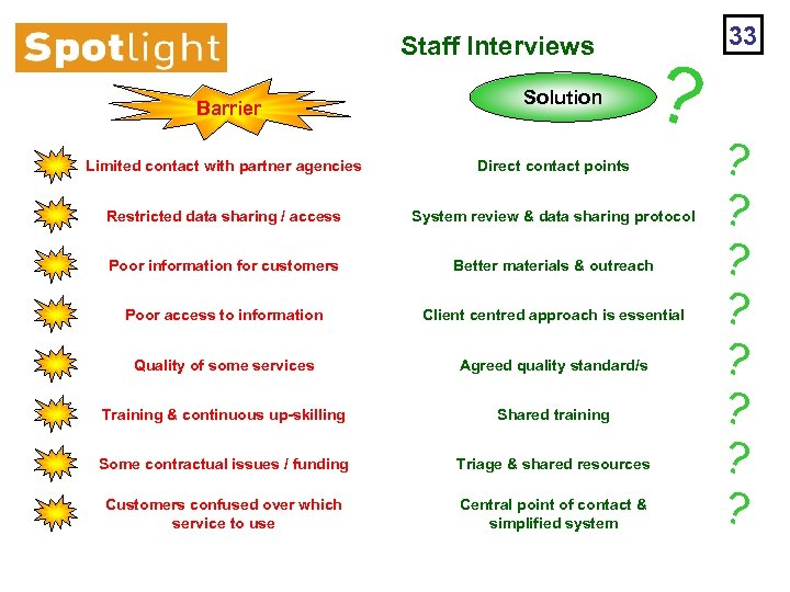 Staff Interviews Barrier Solution ? Limited contact with partner agencies Direct contact points Restricted