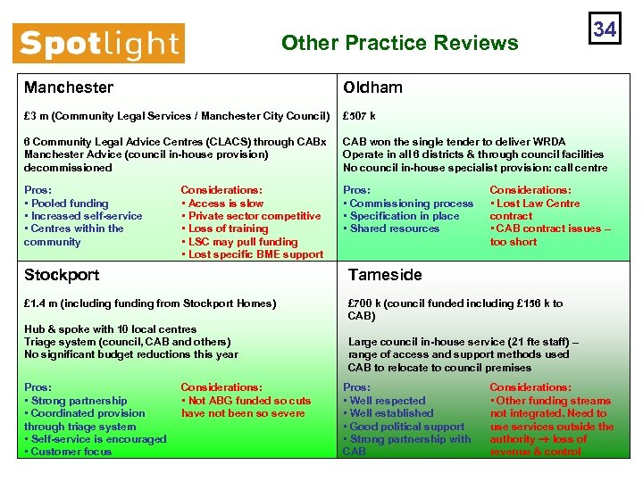 Other Practice Reviews 34 Manchester Oldham £ 3 m (Community Legal Services / Manchester