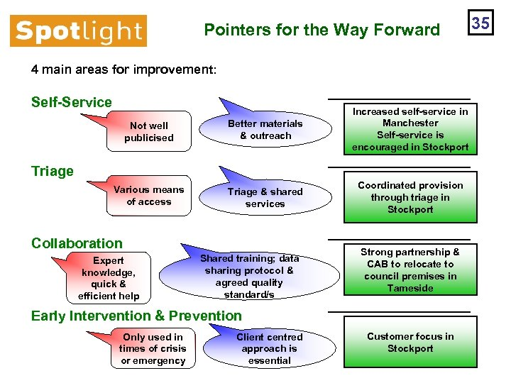 Pointers for the Way Forward 4 main areas for improvement: Self-Service Not well publicised