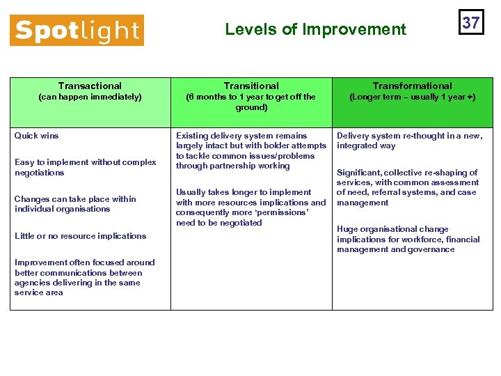 Levels of Improvement 37 Transactional Transitional Transformational (can happen immediately) (6 months to 1