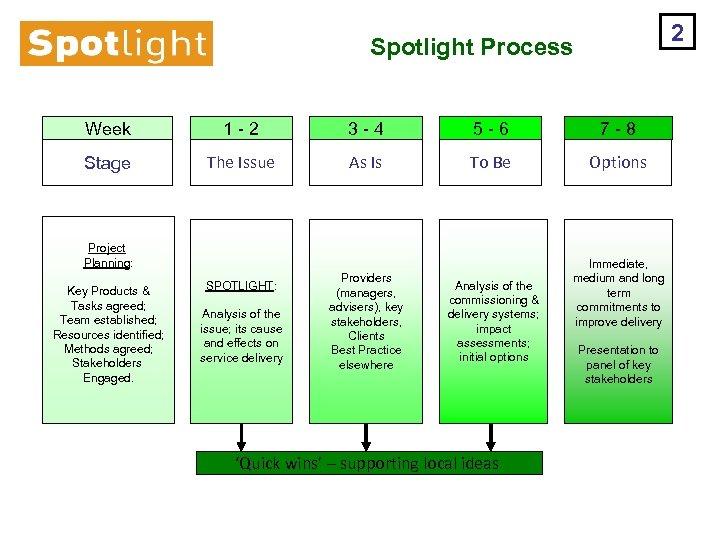 2 Spotlight Process Week 1 - 2 3 - 4 5 - 6 7
