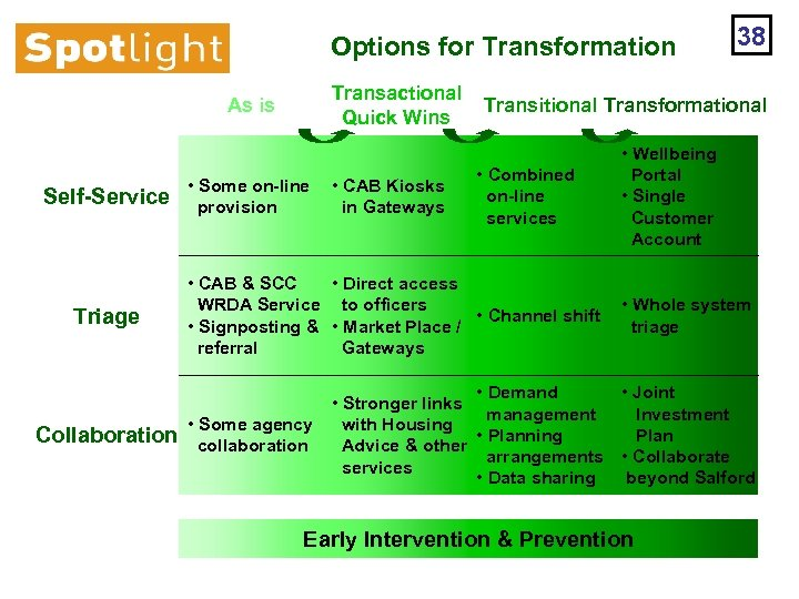 Options for Transformation Transactional Quick Wins As is Self-Service Triage Collaboration • Some on-line
