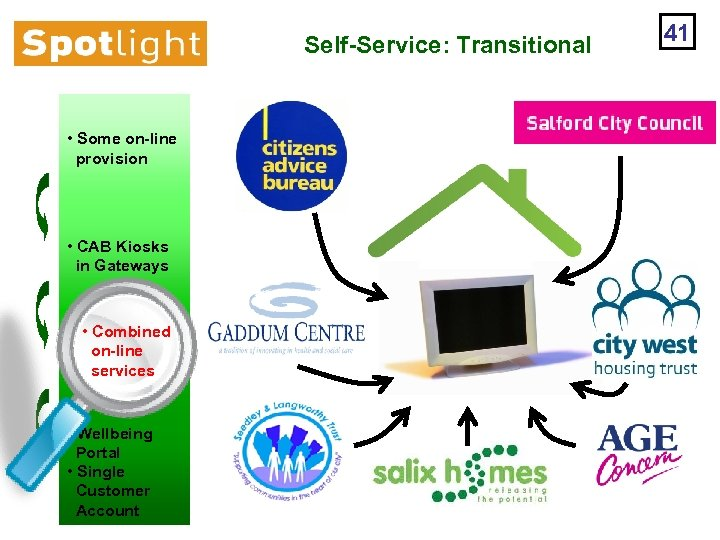 Self-Service: Transitional • Some on-line provision • CAB Kiosks in Gateways • Combined on-line