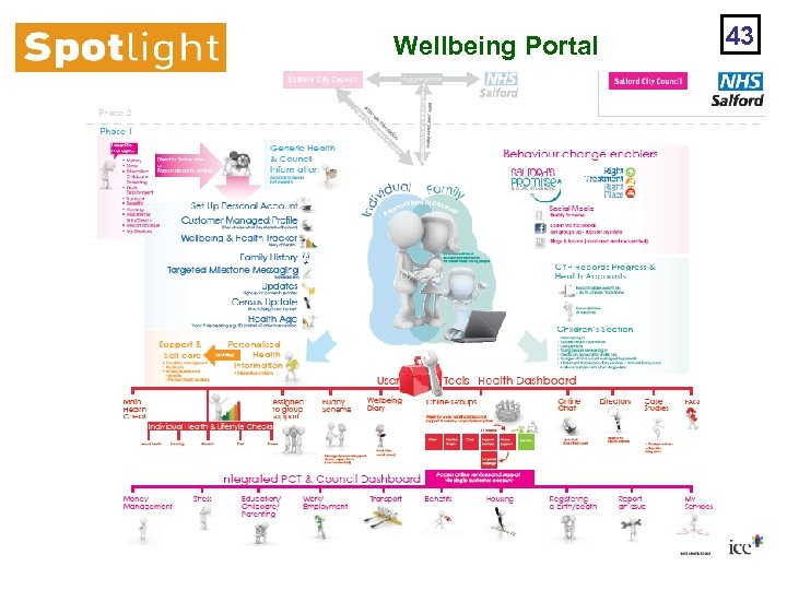 Wellbeing Portal 43