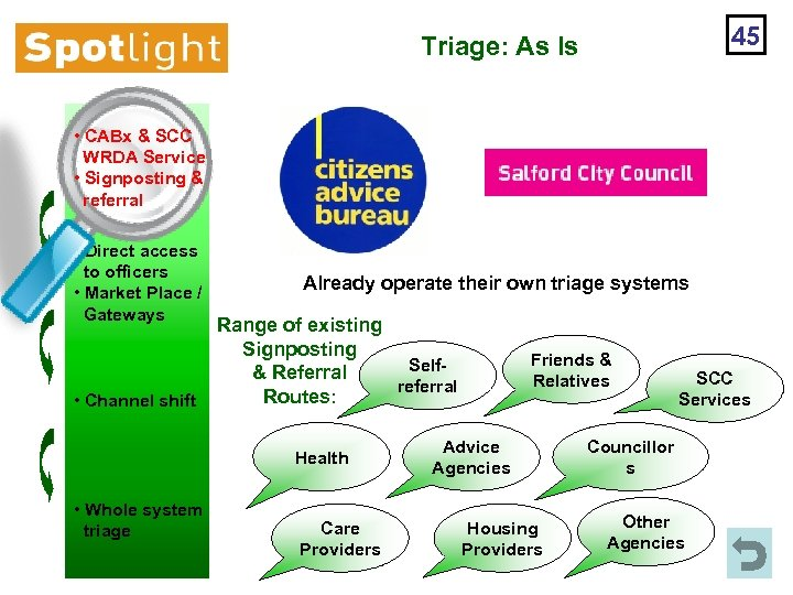 45 Triage: As Is • CABx & SCC WRDA Service • Signposting & referral
