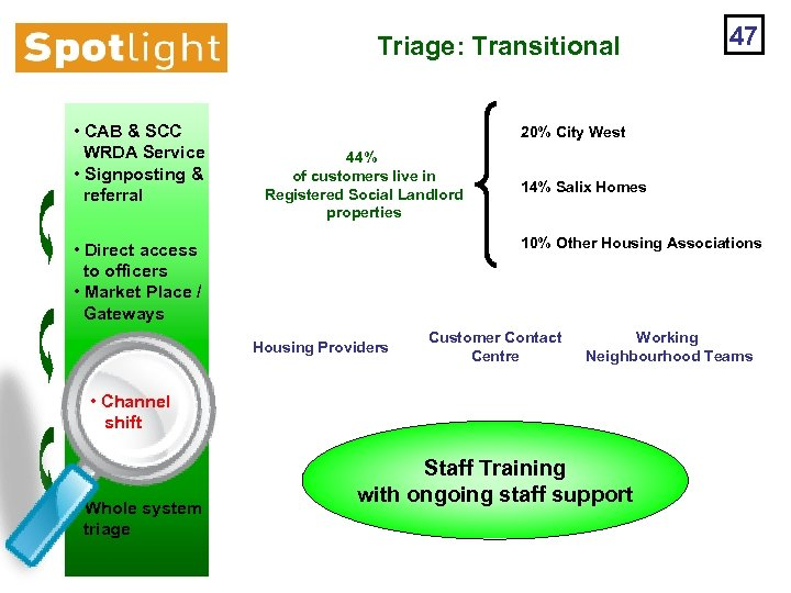 Triage: Transitional • CAB & SCC WRDA Service • Signposting & referral 20% City