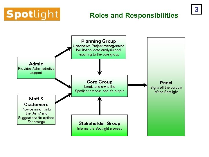 Roles and Responsibilities Planning Group Undertakes Project management, facilitation, data analysis and reporting to