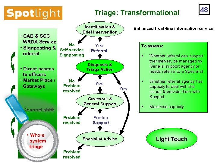 Triage: Transformational Identification & Brief Intervention • CAB & SCC WRDA Service No •